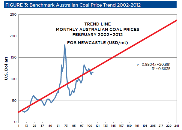 Australian coal prices graph 3.png