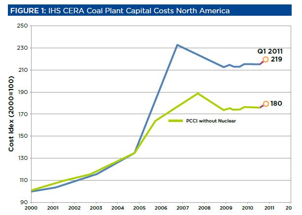 Coal Plant Construction Costs 3.png