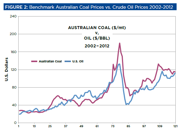 Oil and coal price graph 3.png