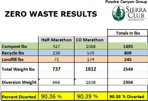 Poudre Canyon Group Zero Waste Results